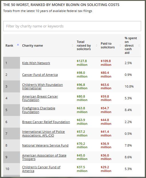 top 10 worst charities